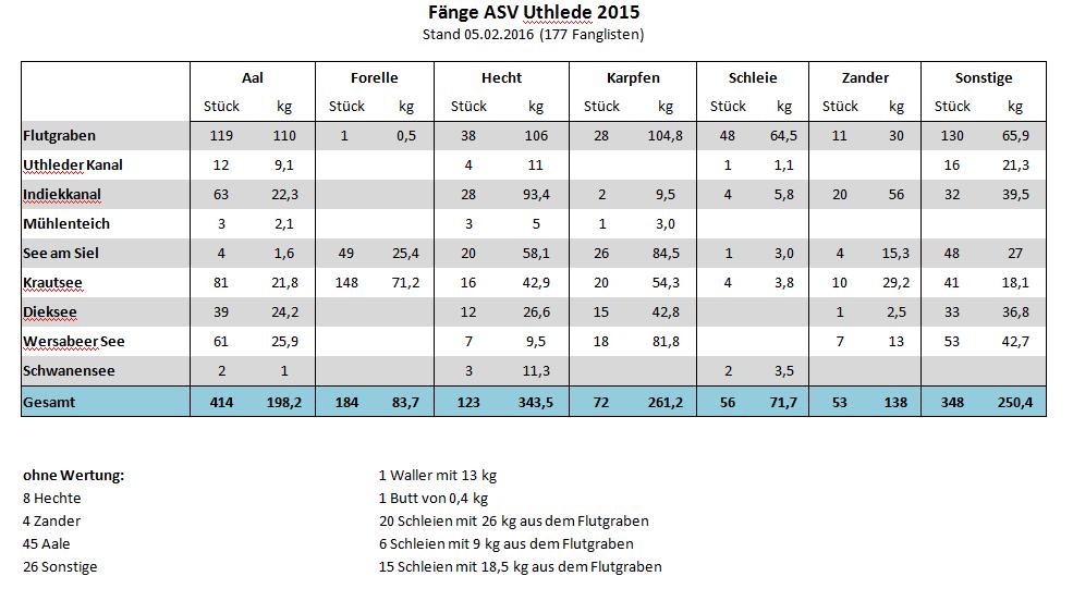 fanglisten-2015-stand03102016